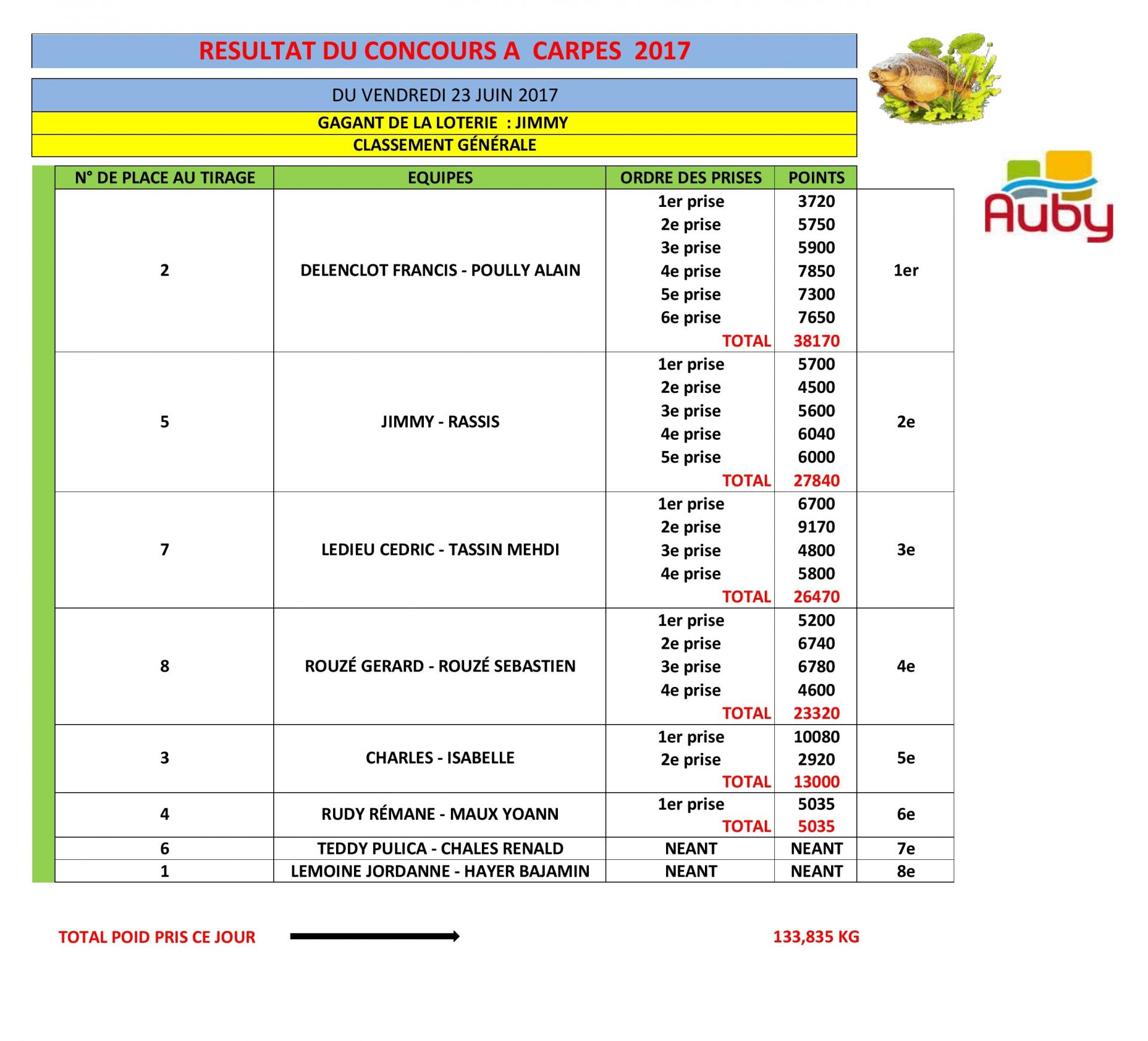 Resultats du concours a carpes du 23 juin 2017